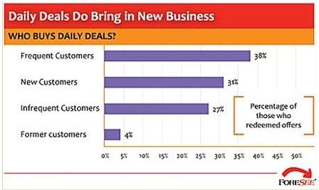 Daily deals sites nz